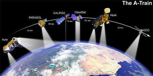 Formação A-train de satélites em órbita da Terra
