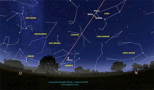 Conjunção celeste Marte e Regulus