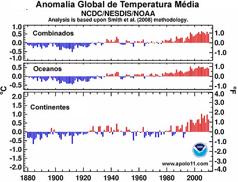 anomalia de temperatura global até 2010