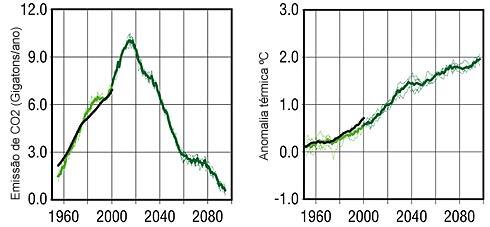 Anomalia térmica e concentração de CO2