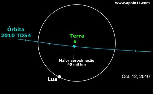 orbita asteroide 2010 td54