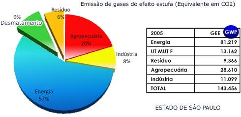 TEmissão de gases do efeito estufa em São Paulo