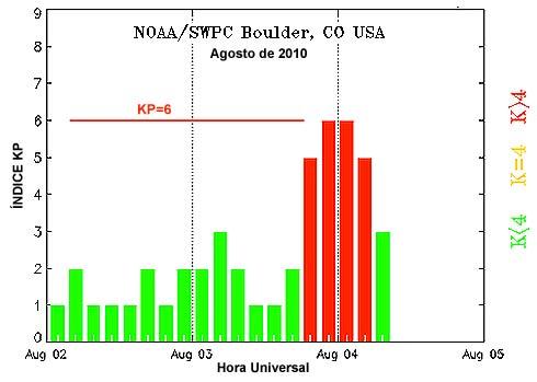 Gráfico tempestade solar agosto de 2010