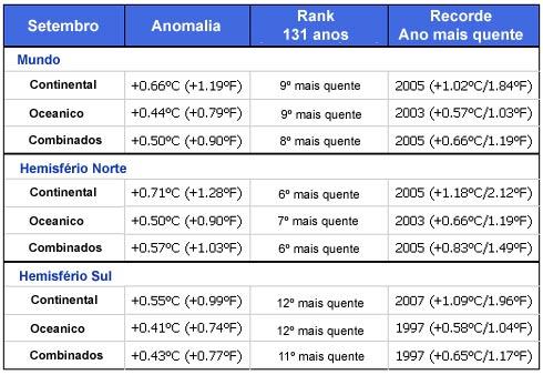 Rank de temperatura mes de setembro