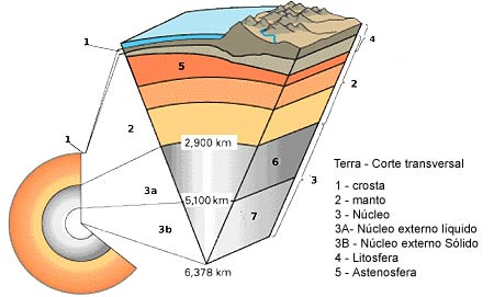 Corte transversal da Terra