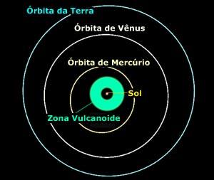 Zona Vulcanoide