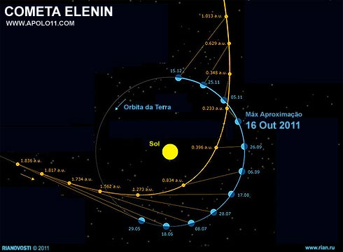 Orbita do Cometa Elenin