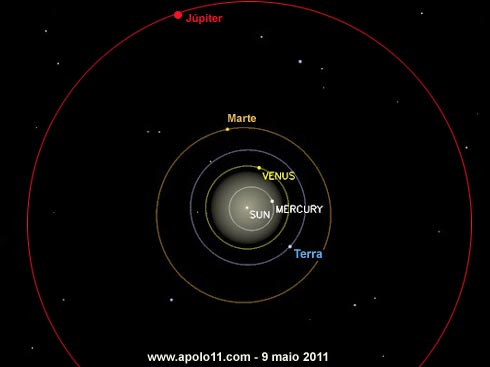 Posição planetária durante conjunção de planetas