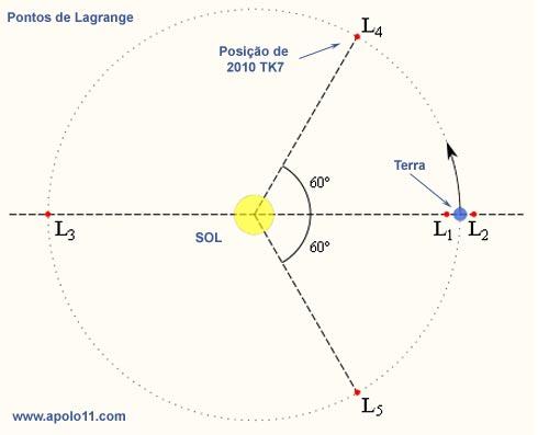 pontos de Lagrange
