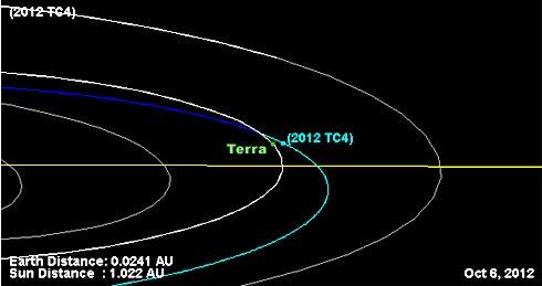 Asteroide_2012_TC4