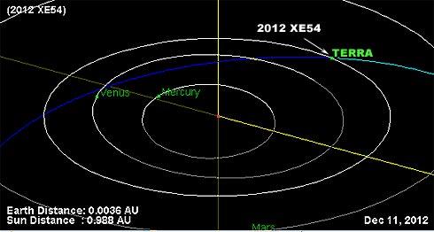 Asteroide 2012 XE54