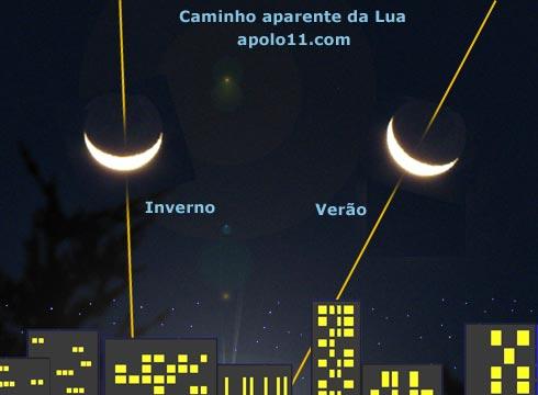 [Imagem: lua_forma_de_u_grafico.jpg]