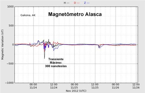Magnetometro HAARP