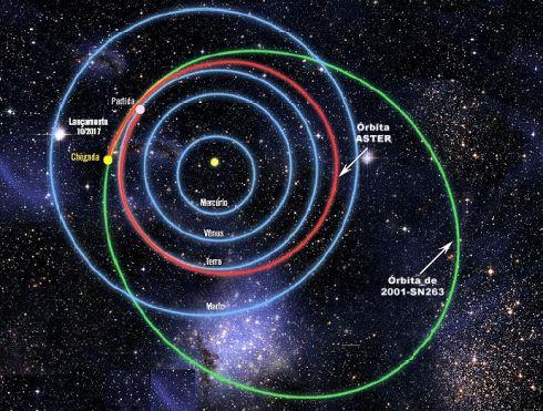 Orbita da Sonda Aster