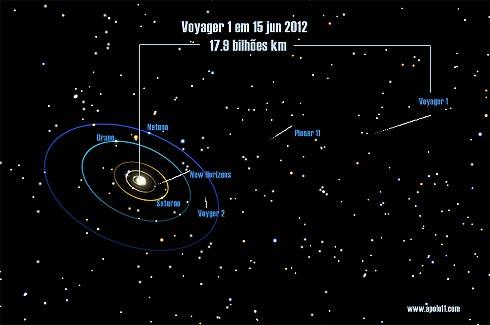 Posição da Voyager no espaço