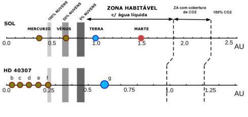 Zona Habitavel
