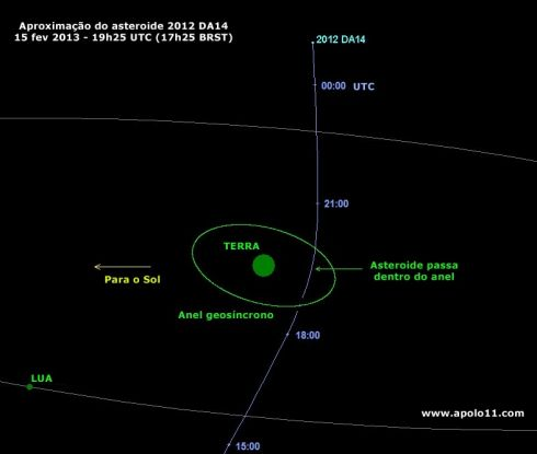 Passagem do asteroide 2012 DA14