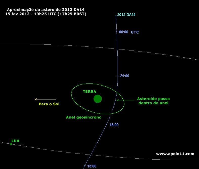 [Imagem: asteroide_2012da14_passagem_orbita_big.jpg]