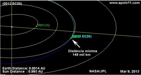 Asteroide 2013 EC20