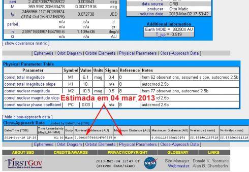 Dados da aproximação do cometa C/2014 A1