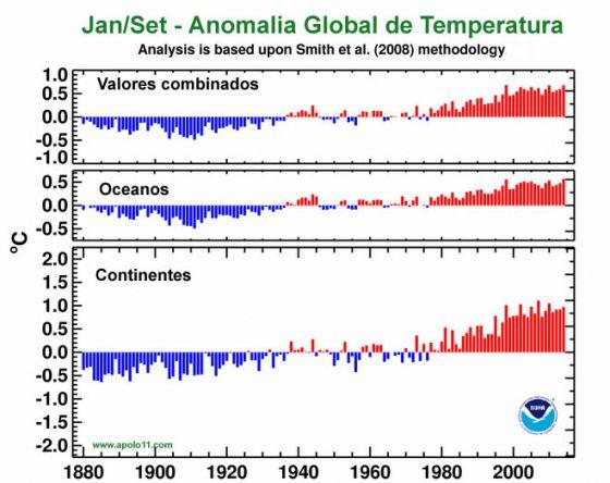 AAnomalia de temperatura ao longo dos anos