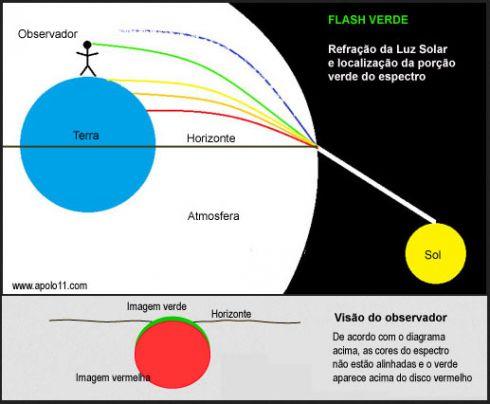 Diagrama mostra como acontece um flash verde no Sol