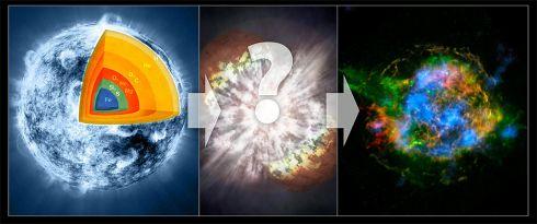 Explosão Supernova