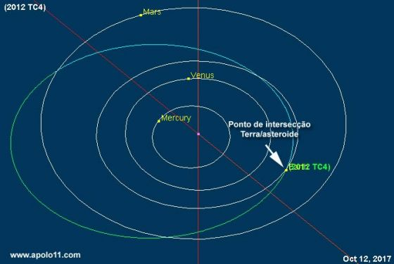 Orbita do asteroide 2012 TC4