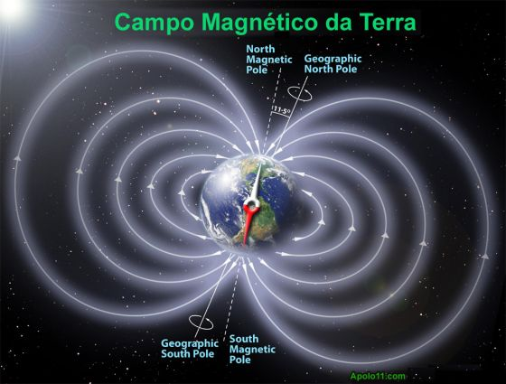 Campo Magnetico da Terra