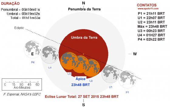 Diagrama de um eclipse lunar