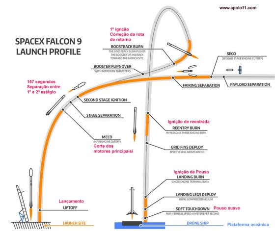 Sequencia pouso falcon 9
