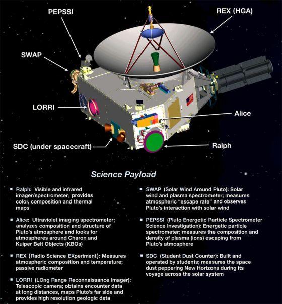 Instrumentos da sonda New Horizons