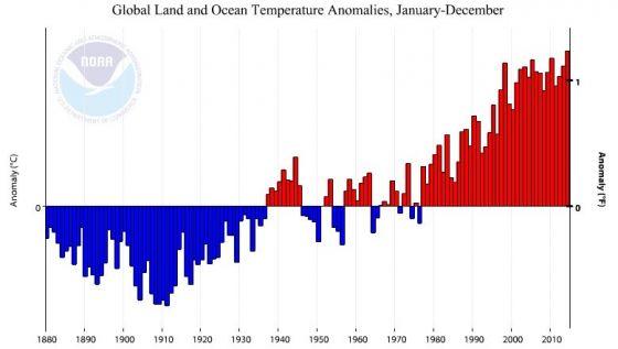 Anomalia de temperatura em 2014