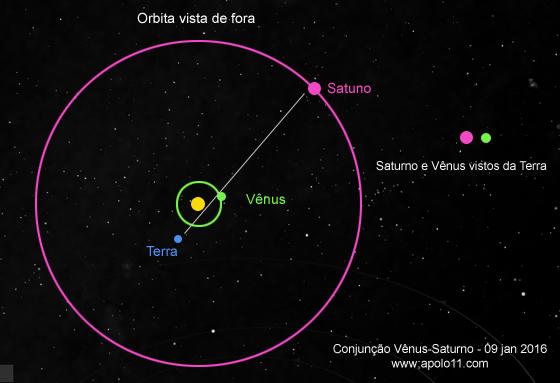 Esquema orbital Conjuncao entre Venus e Saturno de janeiro de 2016