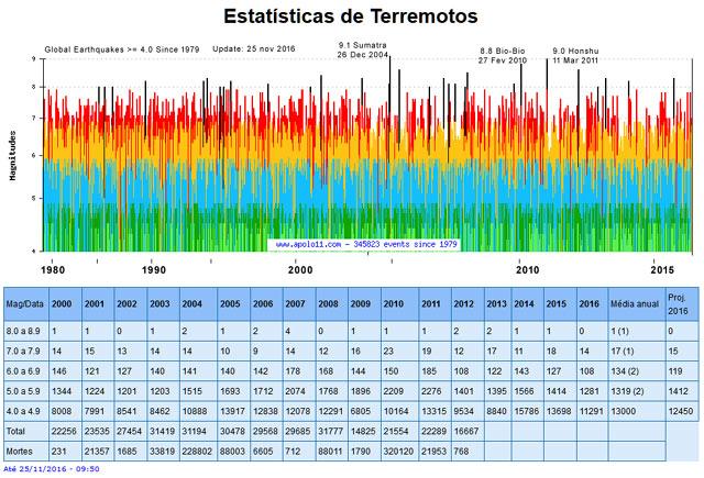 Estatisticas sismicas de 1979 a 2016