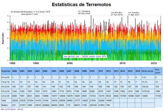 Estatisticas sismicas desde 1979