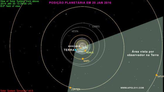 Grafico do angulo de visao que um observador tem da Terra e que torna possivel ver cinco planetas ao mesmo tempo antes do Sol nascer.