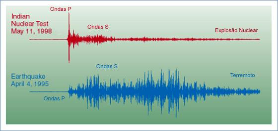 Comparacao entre sismogramas de uma explosao nuclear e um terremoto