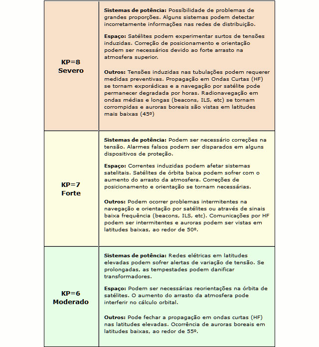 Tabela de Indice KP