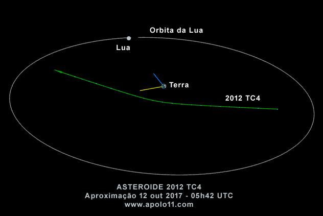 Aproximacao maxima do asteroide 2012 TC4
