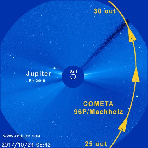 Caminho do cometa 96P/Machholz na frente do telescopio SOHO