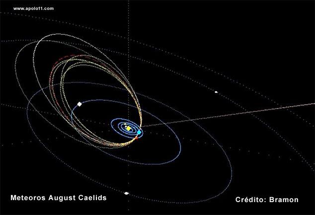 Chuva de meteoros August Caelids