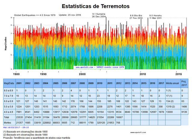 Quantidade de Terremotos