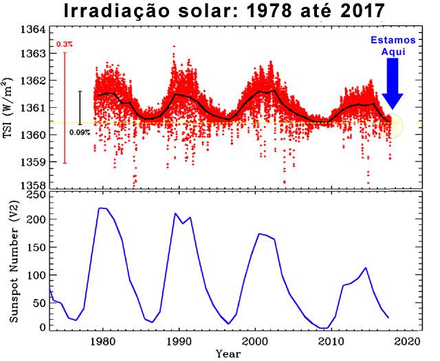 Irradiacao Solar
