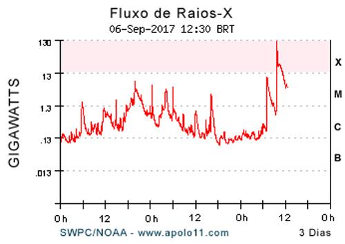 Grafico de emissao Flare Solar X9