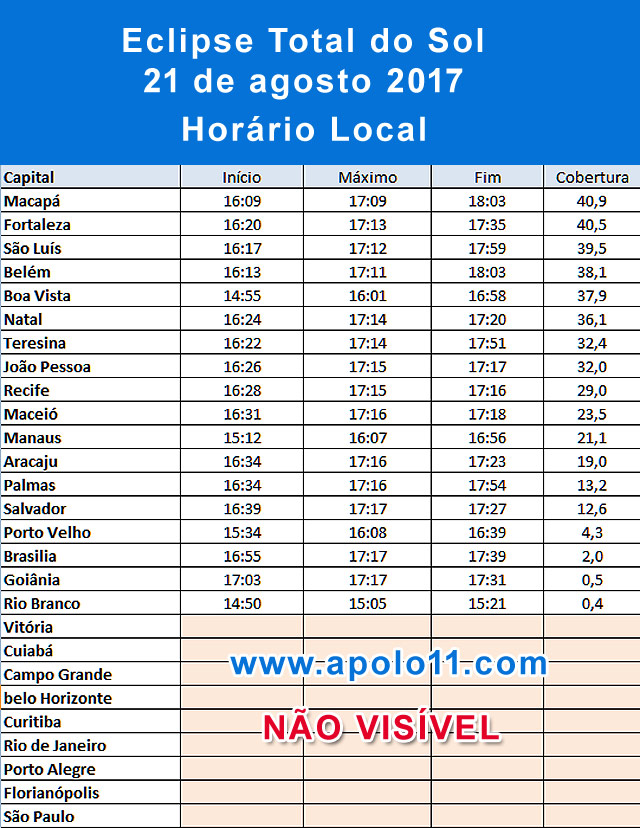 Horarios do eclipse solar de 21 de agosto de 2017.