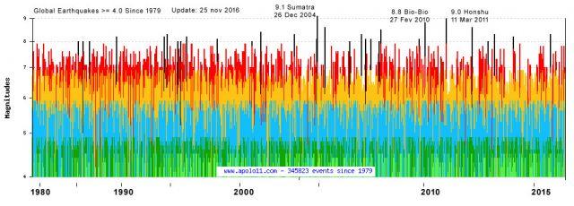 Grafico de Terremotos ate junho de 2017