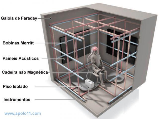 Camara isolada para experimentos cerebrais