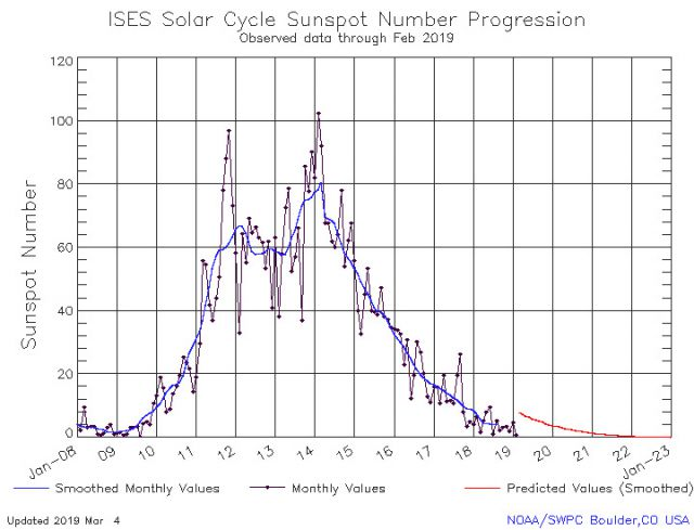 Grafico mostra o numero de manchas solares ao longo do tempo