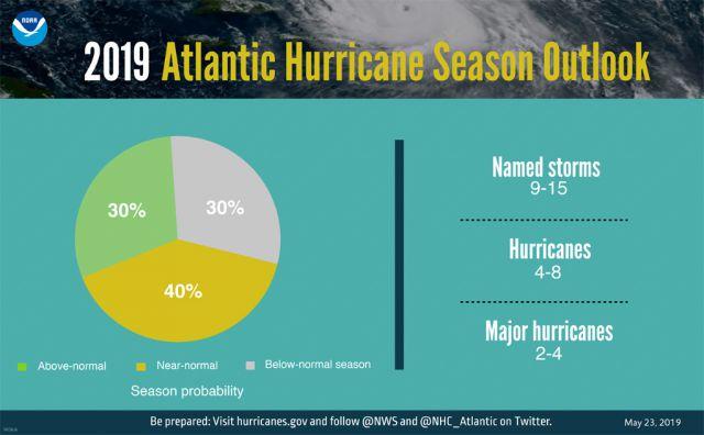 Previsão de tempestades para a temporada de furacões no Atlântico 2019 divulgada pela NOAA.